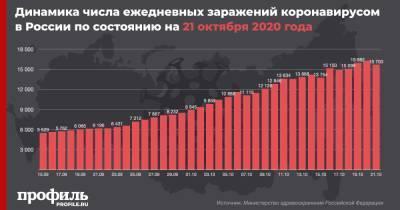 Число случаев COVID-19 за сутки в России снова превысило 15,5 тыс.