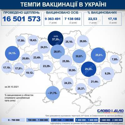 Карта вакцинации: ситуация в областях Украины на 27 октября