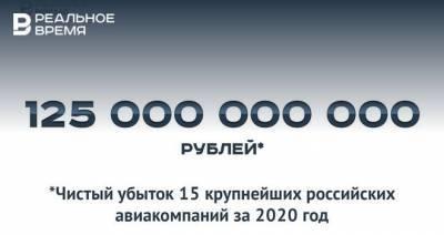 125 млрд рублей убытков российских авиакомпаний — это много или мало?