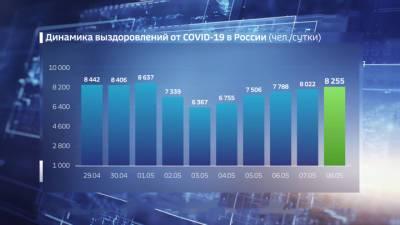 Вести. Новые заражения коронавирусом выявлены в 83 регионах России